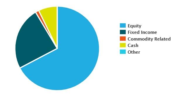 exposure breakdown of malox' portfolio