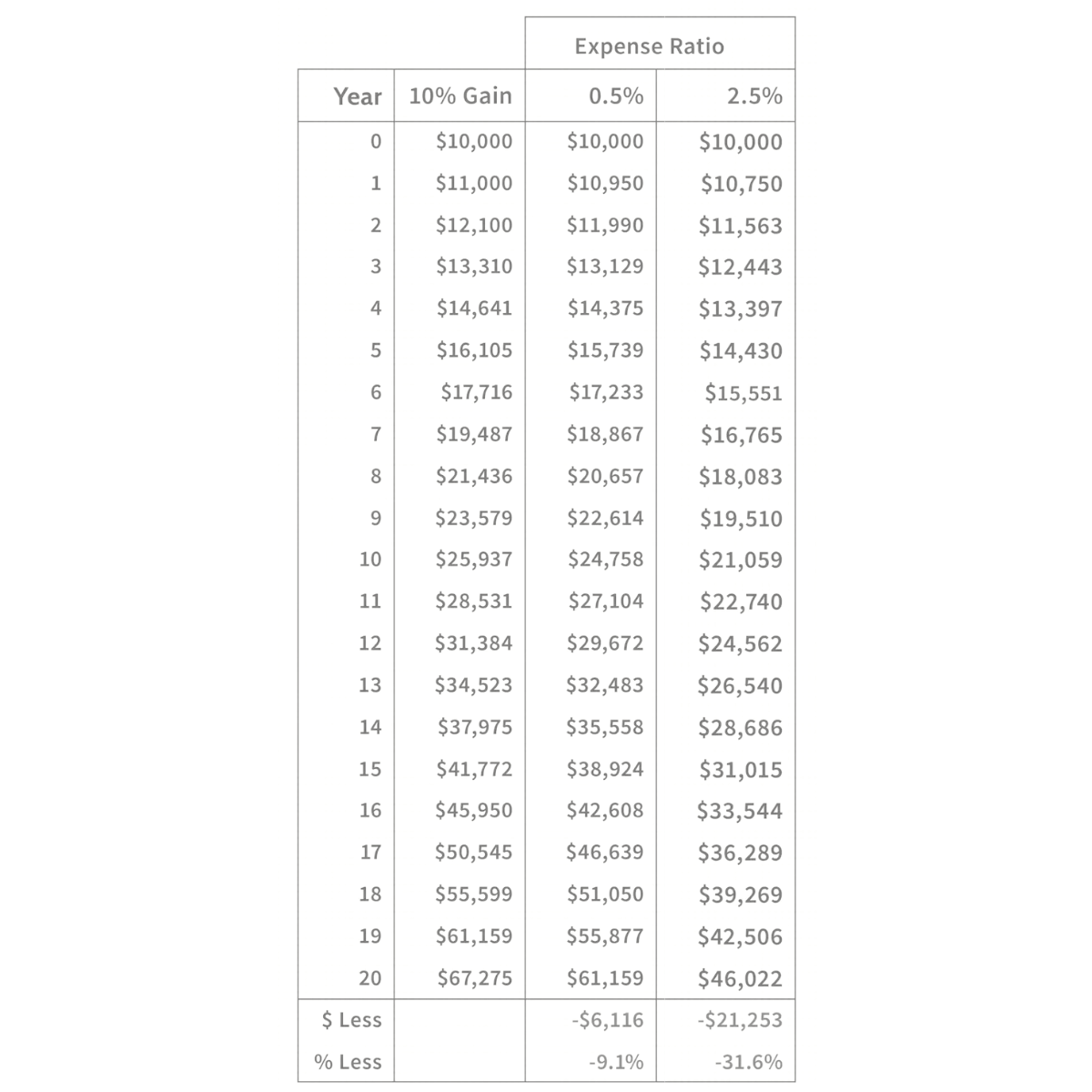 a table comparing investment growth relative to different expense ratios